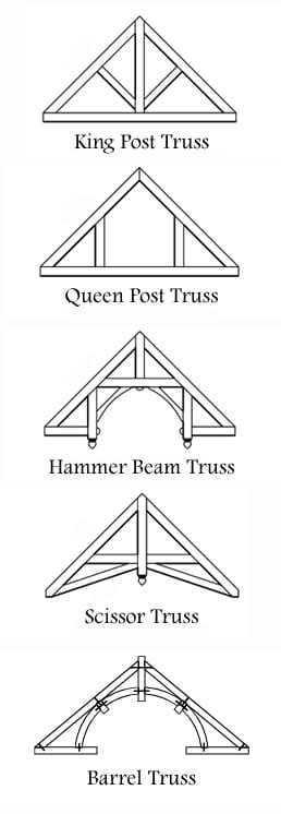 Styles of Trusses