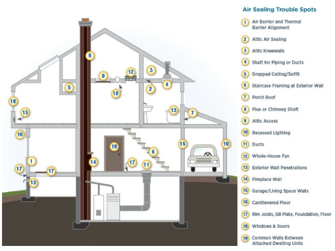 air sealing trouble spots in a home