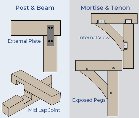 post and beam vs timber framing