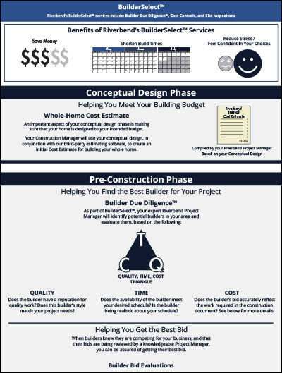 BuilderSelect infographic