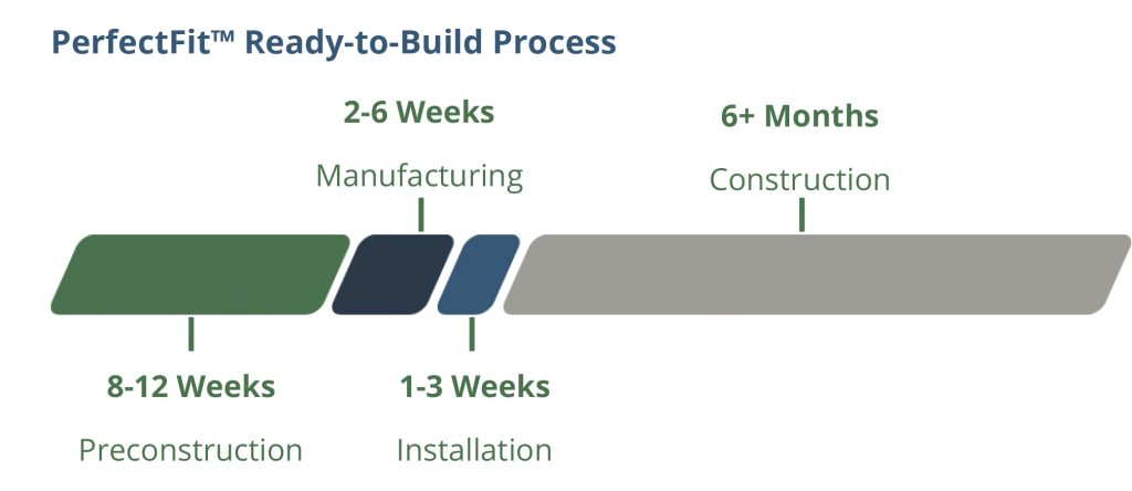 PerfectFit Ready-to-Build Process