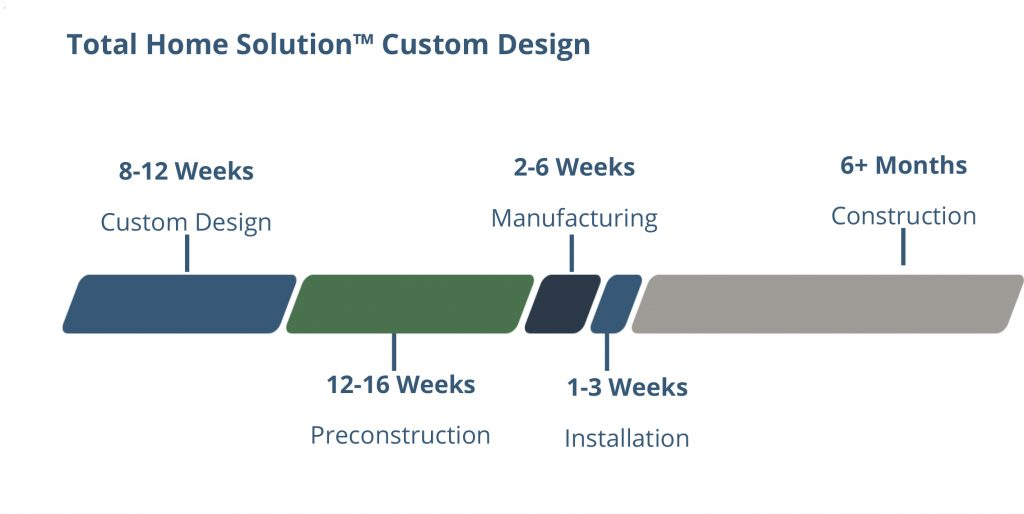 Total Home Solution Process